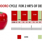 The Pomodoro Technique To Boost Your Study And Work.