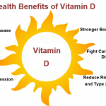 Effective Ways To Increase Vitamin D Level